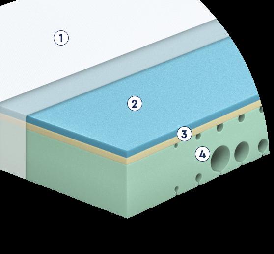 Matratzen Aufbau