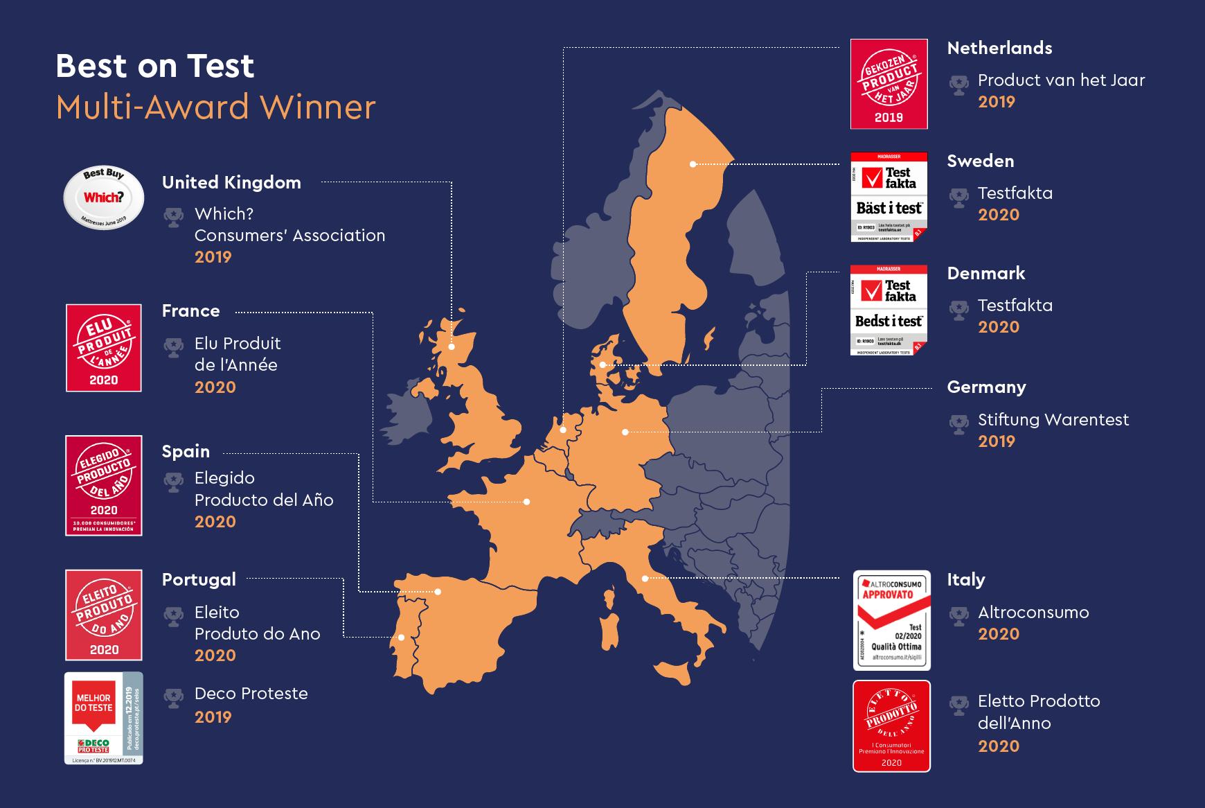 Best Europe's Mattress - as Multi-Award Winner over the World!